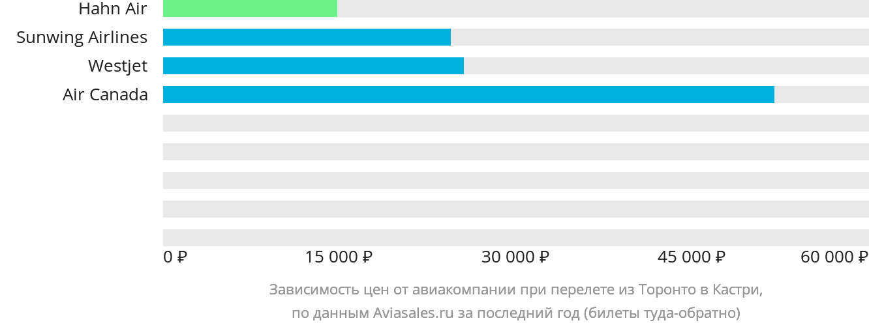 Динамика цен в зависимости от авиакомпании, совершающей перелет из Торонто в Кастри
