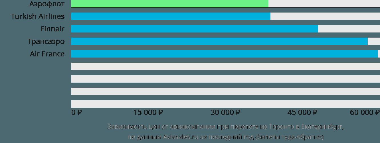 Динамика цен в зависимости от авиакомпании, совершающей перелет из Торонто в Екатеринбург
