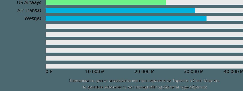 Динамика цен в зависимости от авиакомпании, совершающей перелет из Торонто в Синт-Мартен