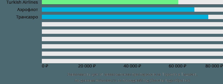 Динамика цен в зависимости от авиакомпании, совершающей перелет из Торонто в Ташкент