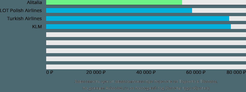 Динамика цен в зависимости от авиакомпании, совершающей перелет из Торонто в Тбилиси
