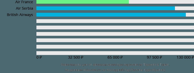 Динамика цен в зависимости от авиакомпании, совершающей перелет из Торонто в Тиват