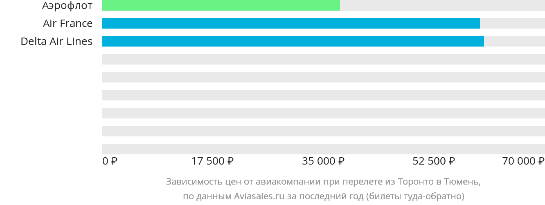 Динамика цен в зависимости от авиакомпании, совершающей перелет из Торонто в Тюмень