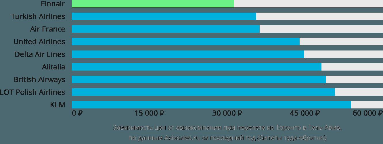 Динамика цен в зависимости от авиакомпании, совершающей перелет из Торонто в Тель-Авив