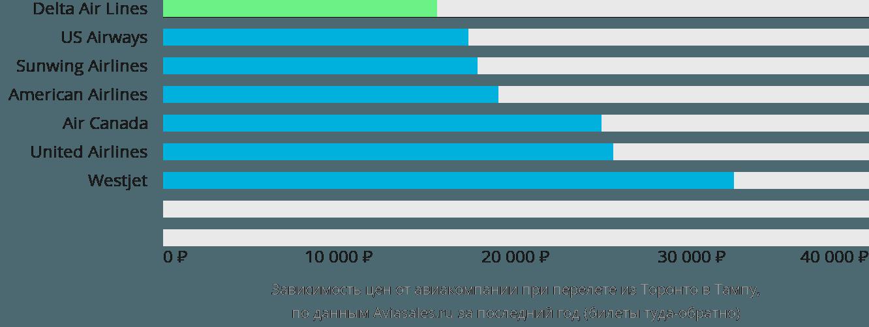 Динамика цен в зависимости от авиакомпании, совершающей перелет из Торонто в Тампу