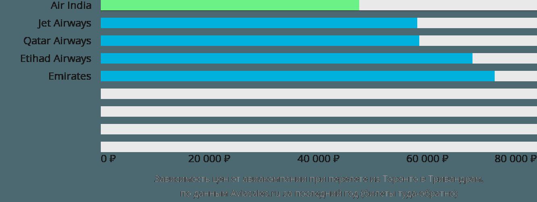 Динамика цен в зависимости от авиакомпании, совершающей перелет из Торонто в Тривандрам