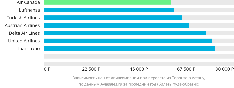 Динамика цен в зависимости от авиакомпании, совершающей перелет из Торонто в Астану