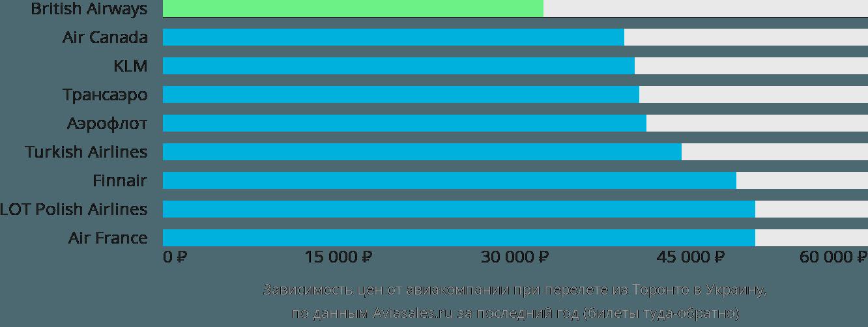 Динамика цен в зависимости от авиакомпании, совершающей перелет из Торонто в Украину