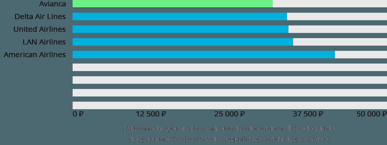 Динамика цен в зависимости от авиакомпании, совершающей перелет из Торонто в Кито