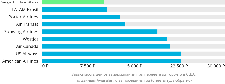 Динамика цен в зависимости от авиакомпании, совершающей перелет из Торонто в США