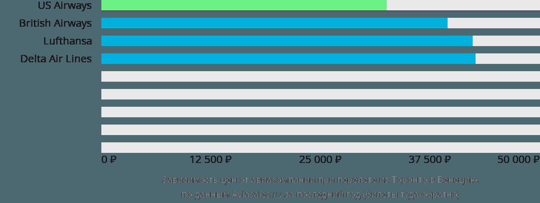 Динамика цен в зависимости от авиакомпании, совершающей перелет из Торонто в Венецию