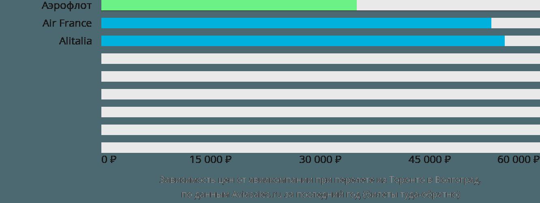 Динамика цен в зависимости от авиакомпании, совершающей перелет из Торонто в Волгоград