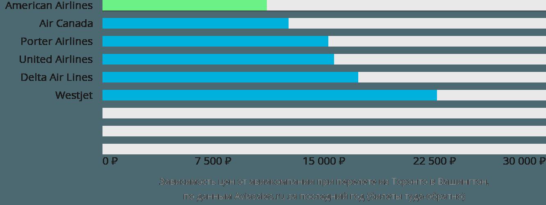 Динамика цен в зависимости от авиакомпании, совершающей перелет из Торонто в Вашингтон