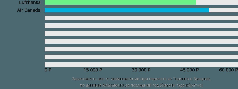 Динамика цен в зависимости от авиакомпании, совершающей перелет из Торонто в Вроцлав