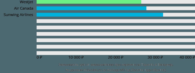Динамика цен в зависимости от авиакомпании, совершающей перелет из Торонто в Ванкувер