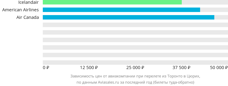 Динамика цен в зависимости от авиакомпании, совершающей перелет из Торонто в Цюрих