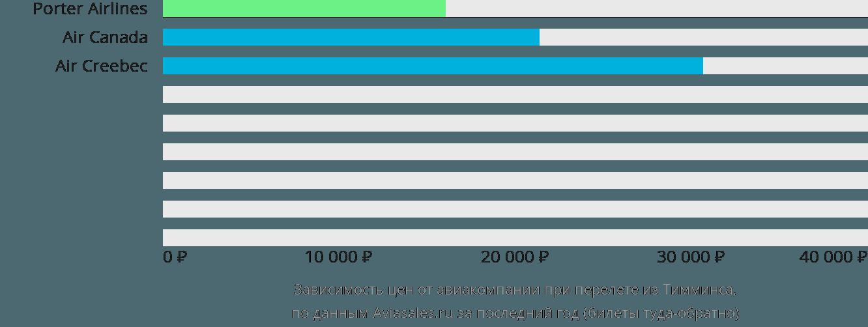 Динамика цен в зависимости от авиакомпании, совершающей перелет из Тимминса