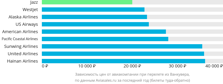 Динамика цен в зависимости от авиакомпании, совершающей перелет из Ванкувера