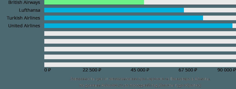 Динамика цен в зависимости от авиакомпании, совершающей перелет из Ванкувера в Алматы