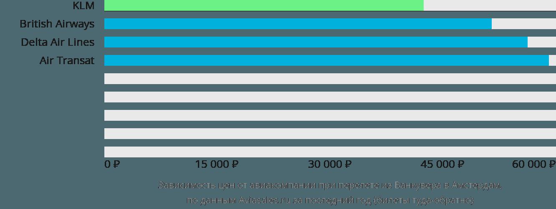 Динамика цен в зависимости от авиакомпании, совершающей перелет из Ванкувера в Амстердам