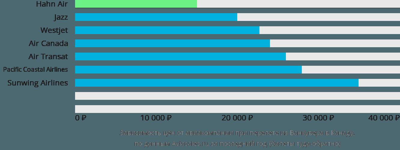Динамика цен в зависимости от авиакомпании, совершающей перелёт из Ванкувера в Канаду