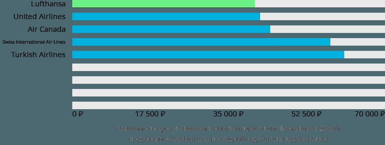 Динамика цен в зависимости от авиакомпании, совершающей перелет из Ванкувера в Дубай