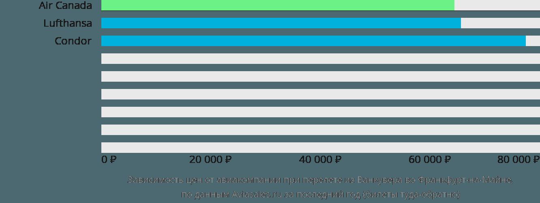 Динамика цен в зависимости от авиакомпании, совершающей перелет из Ванкувера во Франкфурт-на-Майне