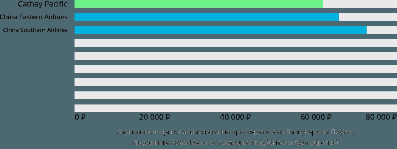 Динамика цен в зависимости от авиакомпании, совершающей перелет из Ванкувера на Пхукет