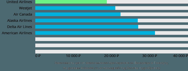 Динамика цен в зависимости от авиакомпании, совершающей перелет из Ванкувера в Гонолулу