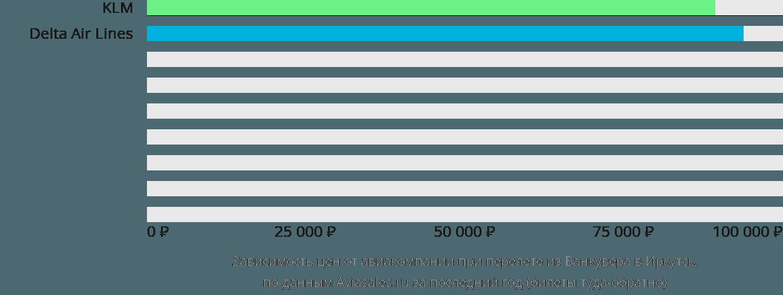 Динамика цен в зависимости от авиакомпании, совершающей перелет из Ванкувера в Иркутск