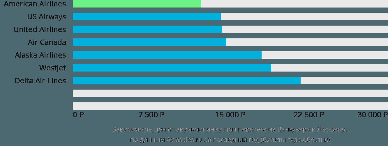Динамика цен в зависимости от авиакомпании, совершающей перелет из Ванкувера в Лас-Вегас