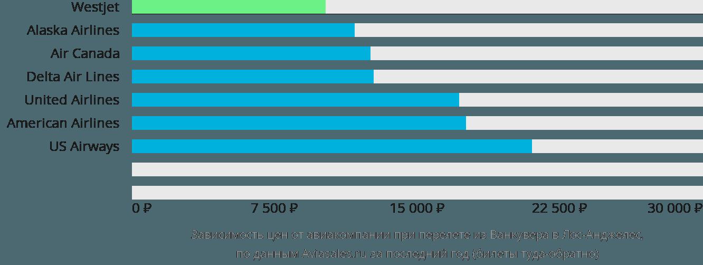 Динамика цен в зависимости от авиакомпании, совершающей перелет из Ванкувера в Лос-Анджелес