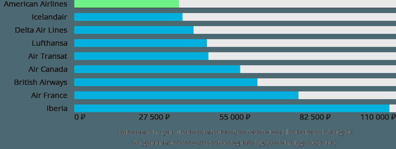 Динамика цен в зависимости от авиакомпании, совершающей перелет из Ванкувера в Лондон