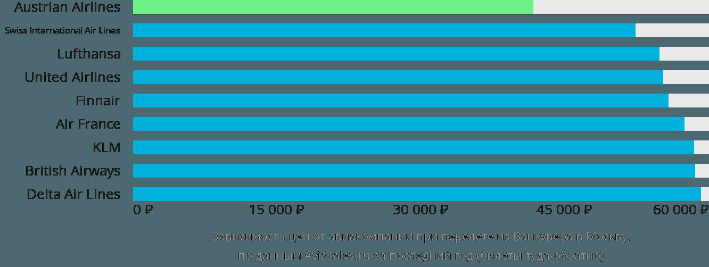 Динамика цен в зависимости от авиакомпании, совершающей перелет из Ванкувера в Москву