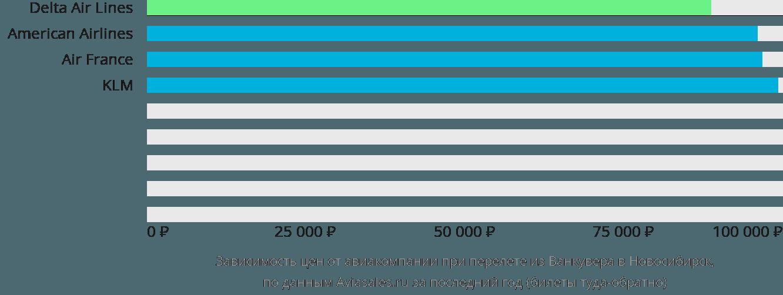 Динамика цен в зависимости от авиакомпании, совершающей перелет из Ванкувера в Новосибирск