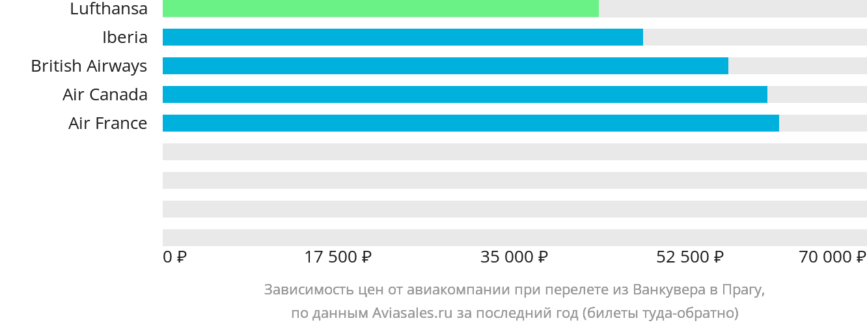 Динамика цен в зависимости от авиакомпании, совершающей перелет из Ванкувера в Прагу