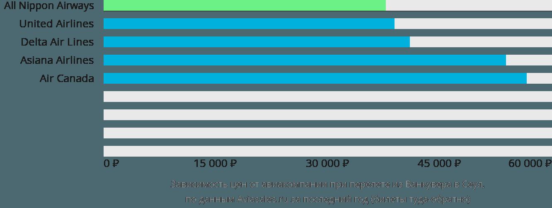 Динамика цен в зависимости от авиакомпании, совершающей перелет из Ванкувера в Сеул