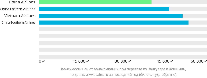 Динамика цен в зависимости от авиакомпании, совершающей перелет из Ванкувера в Хошимин
