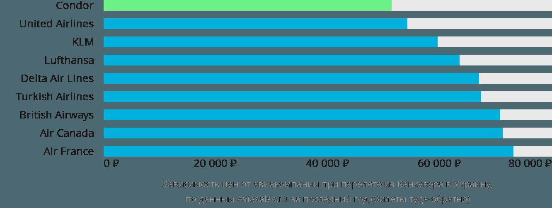 Динамика цен в зависимости от авиакомпании, совершающей перелёт из Ванкувера в Украину