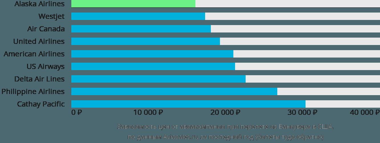 Динамика цен в зависимости от авиакомпании, совершающей перелет из Ванкувера в США