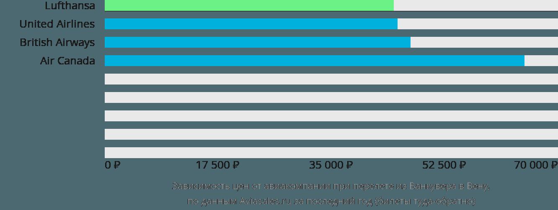 Динамика цен в зависимости от авиакомпании, совершающей перелет из Ванкувера в Вену