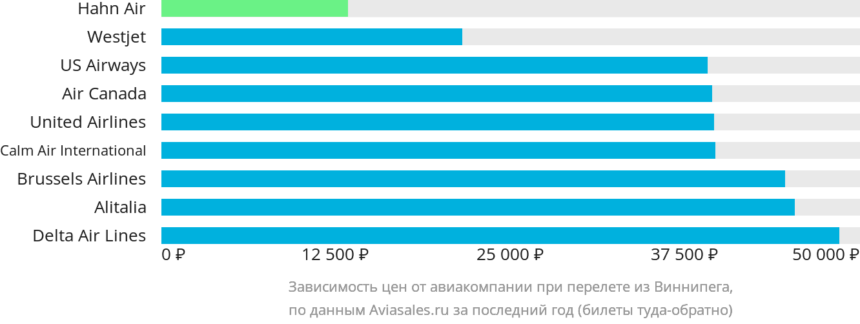 Динамика цен в зависимости от авиакомпании, совершающей перелет из Виннипега