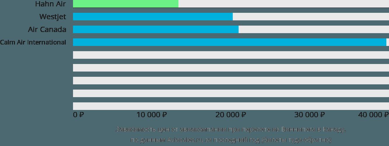 Динамика цен в зависимости от авиакомпании, совершающей перелет из Виннипега в Канаду