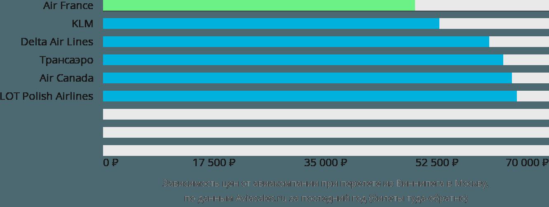 Динамика цен в зависимости от авиакомпании, совершающей перелет из Виннипега в Москву