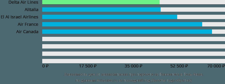 Динамика цен в зависимости от авиакомпании, совершающей перелет из Виннипега в Тель-Авив