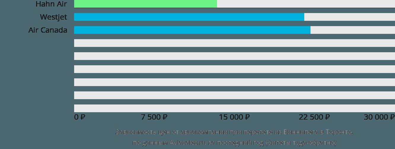 Динамика цен в зависимости от авиакомпании, совершающей перелет из Виннипега в Торонто