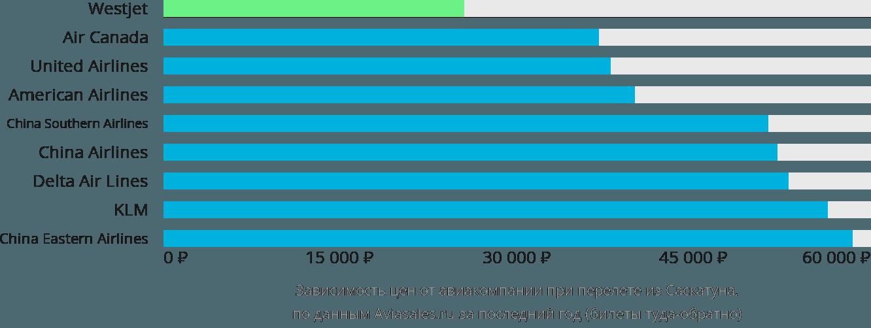 Динамика цен в зависимости от авиакомпании, совершающей перелет из Саскатуна