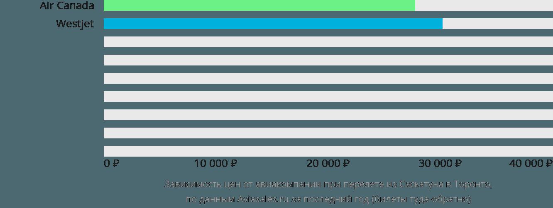 Динамика цен в зависимости от авиакомпании, совершающей перелет из Саскатуна в Торонто