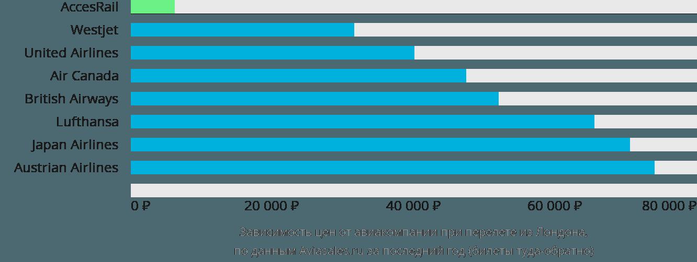 Динамика цен в зависимости от авиакомпании, совершающей перелет из Лондона