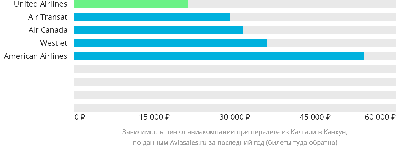 Динамика цен в зависимости от авиакомпании, совершающей перелет из Калгари в Канкун